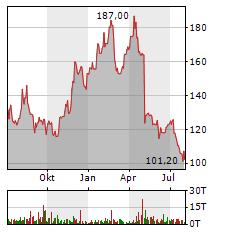 NEW WORK Aktie Chart 1 Jahr