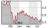 NEW WORLD DEVELOPMENT CO LTD Chart 1 Jahr