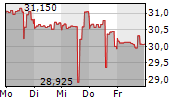 NEW YORK TIMES COMPANY 1-Woche-Intraday-Chart