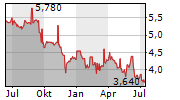NEWAG SA Chart 1 Jahr