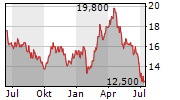 NEWCREST MINING LIMITED ADR Chart 1 Jahr