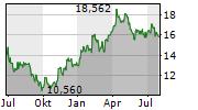 NEWCREST MINING LIMITED Chart 1 Jahr