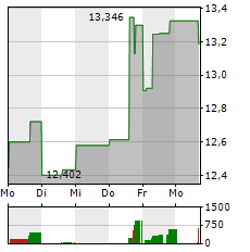 NEWCREST MINING Aktie 1-Woche-Intraday-Chart