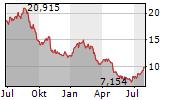 NEWELL BRANDS INC Chart 1 Jahr
