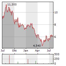 NEWMARK GROUP Aktie Chart 1 Jahr