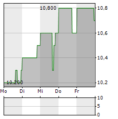 NEWMARK GROUP Aktie 5-Tage-Chart