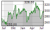NEWMARKET CORPORATION Chart 1 Jahr