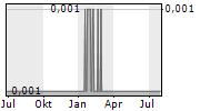 NEWPEAK METALS LIMITED Chart 1 Jahr