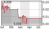 NEWRANGE GOLD CORP Chart 1 Jahr