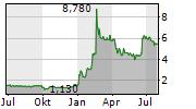 NEWRON PHARMACEUTICALS SPA Chart 1 Jahr