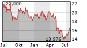 NEWS CORPORATION A Chart 1 Jahr
