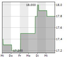 NEWS CORPORATION A Chart 1 Jahr