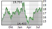 NEWS CORPORATION B Chart 1 Jahr