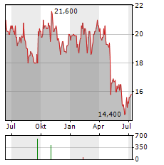 NEWS CORPORATION B Aktie Chart 1 Jahr