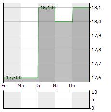 NEWS CORPORATION B Aktie 1-Woche-Intraday-Chart