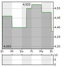 NEXA RESOURCES Aktie 5-Tage-Chart