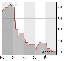 NEXI SPA Chart 1 Jahr