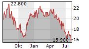 NEXON CO LTD Chart 1 Jahr