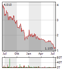 NEXR TECHNOLOGIES Aktie Chart 1 Jahr