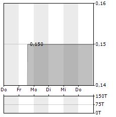 NEXR TECHNOLOGIES Aktie 5-Tage-Chart