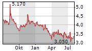 NEXSTIM OYJ Chart 1 Jahr