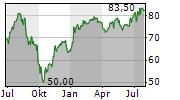 NEXT PLC Chart 1 Jahr