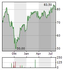 NEXT Aktie Chart 1 Jahr