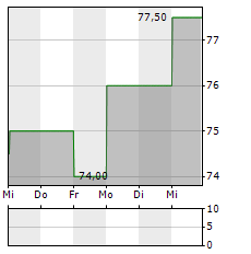 NEXT Aktie 1-Woche-Intraday-Chart