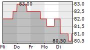 NEXT PLC 1-Woche-Intraday-Chart