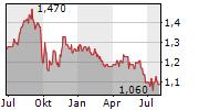 NEXTENERGY SOLAR FUND LIMITED Chart 1 Jahr