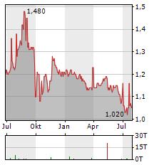 NEXTENERGY SOLAR FUND Aktie Chart 1 Jahr