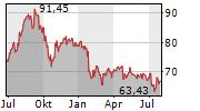 NEXTERA ENERGY INC Chart 1 Jahr