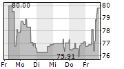 NEXTERA ENERGY INC 1-Woche-Intraday-Chart
