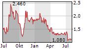NEXTSOURCE MATERIALS INC Chart 1 Jahr
