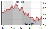 NEXUS AG Chart 1 Jahr