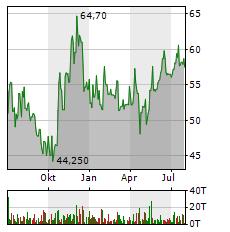 NEXUS Aktie Chart 1 Jahr