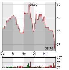 NEXUS Aktie 5-Tage-Chart