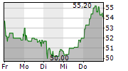 NEXUS AG 1-Woche-Intraday-Chart