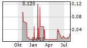 NEXUS GOLD CORP Chart 1 Jahr