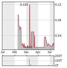 NEXUS GOLD Aktie Chart 1 Jahr