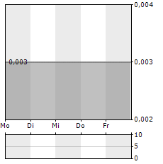 NEXUS GOLD Aktie 5-Tage-Chart