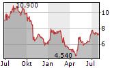 NFI GROUP INC Chart 1 Jahr