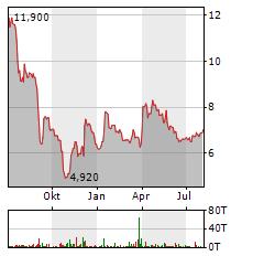 NFON Aktie Chart 1 Jahr