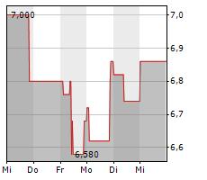 NFON AG Chart 1 Jahr