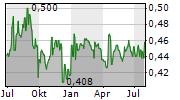 NGE CAPITAL LIMITED Chart 1 Jahr