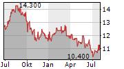 NGK INSULATORS LTD Chart 1 Jahr