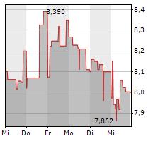 NIBE INDUSTRIER AB Chart 1 Jahr