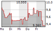 NIBE INDUSTRIER AB 1-Woche-Intraday-Chart