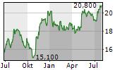NICHIREI CORPORATION Chart 1 Jahr