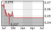 NICKEL CREEK PLATINUM CORP Chart 1 Jahr